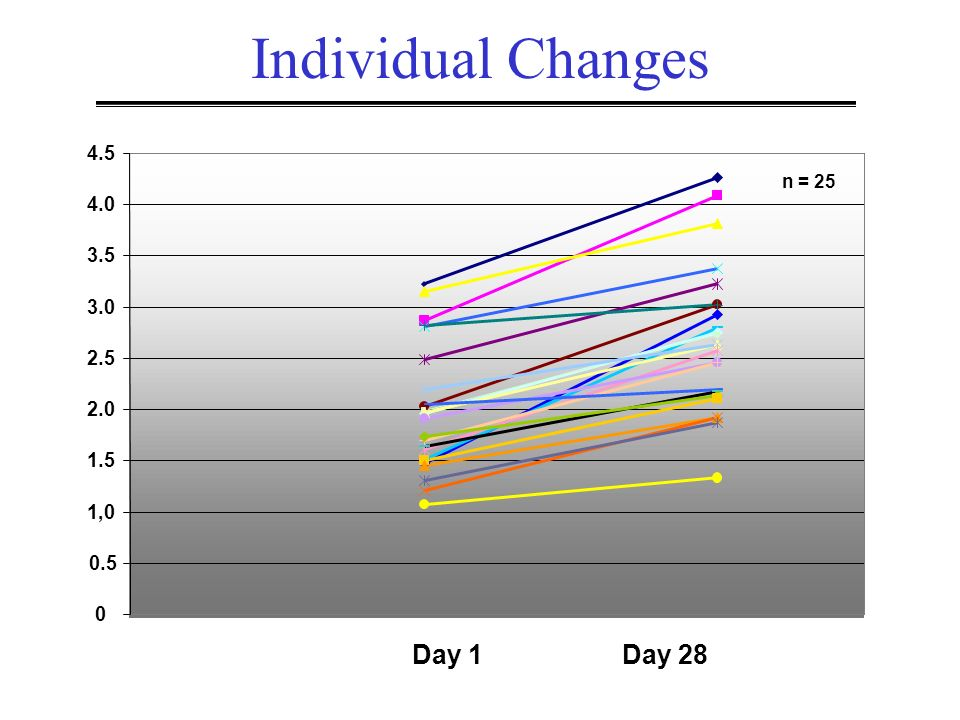 0 0.5 1,0 1.5 2.0 2.5 3.0 3.5 4.0 4.5 Day 1 Day 28 n = 25 Individual Changes