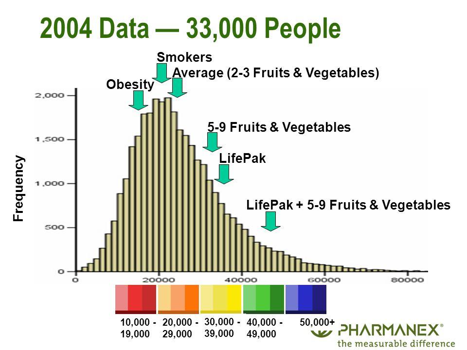 24 2004 Data 33,000 People Frequency LifePak 5-9 Fruits & Vegetables Average (2-3 Fruits & Vegetables) Smokers Obesity LifePak + 5-9 Fruits & Vegetabl