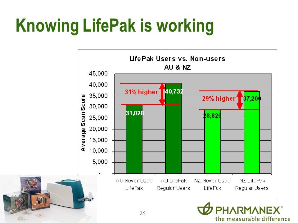 25 Knowing LifePak is working