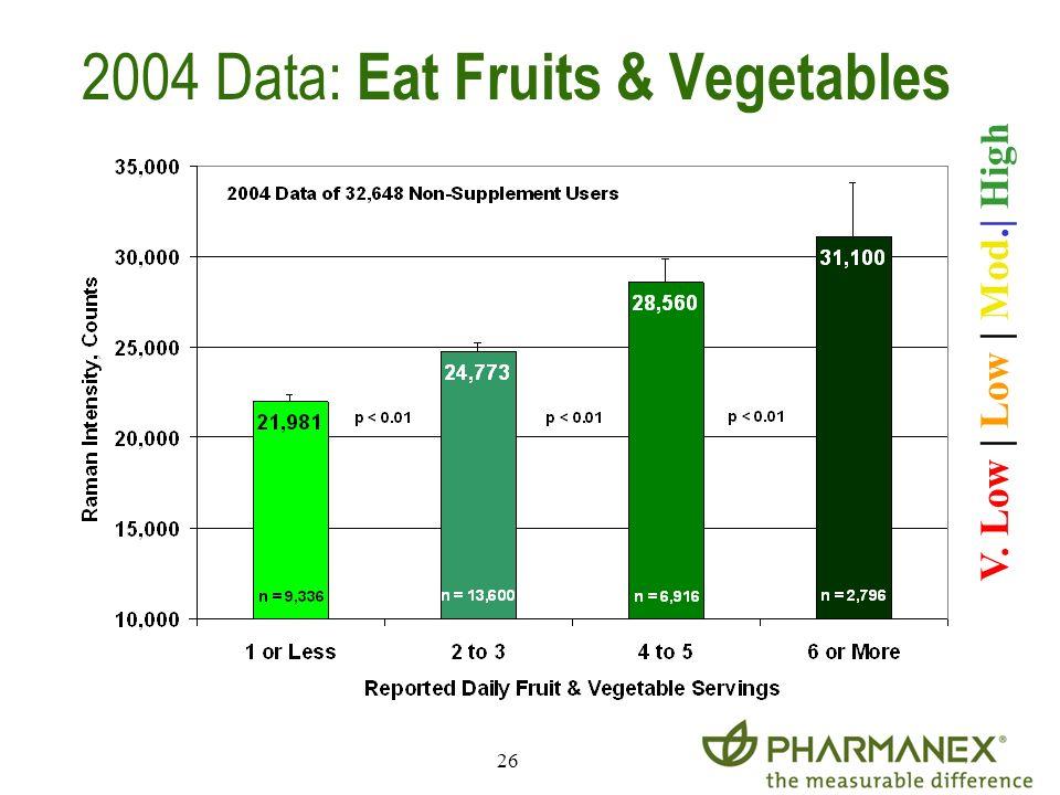 26 2004 Data: Eat Fruits & Vegetables V. Low | Low | Mod.| High