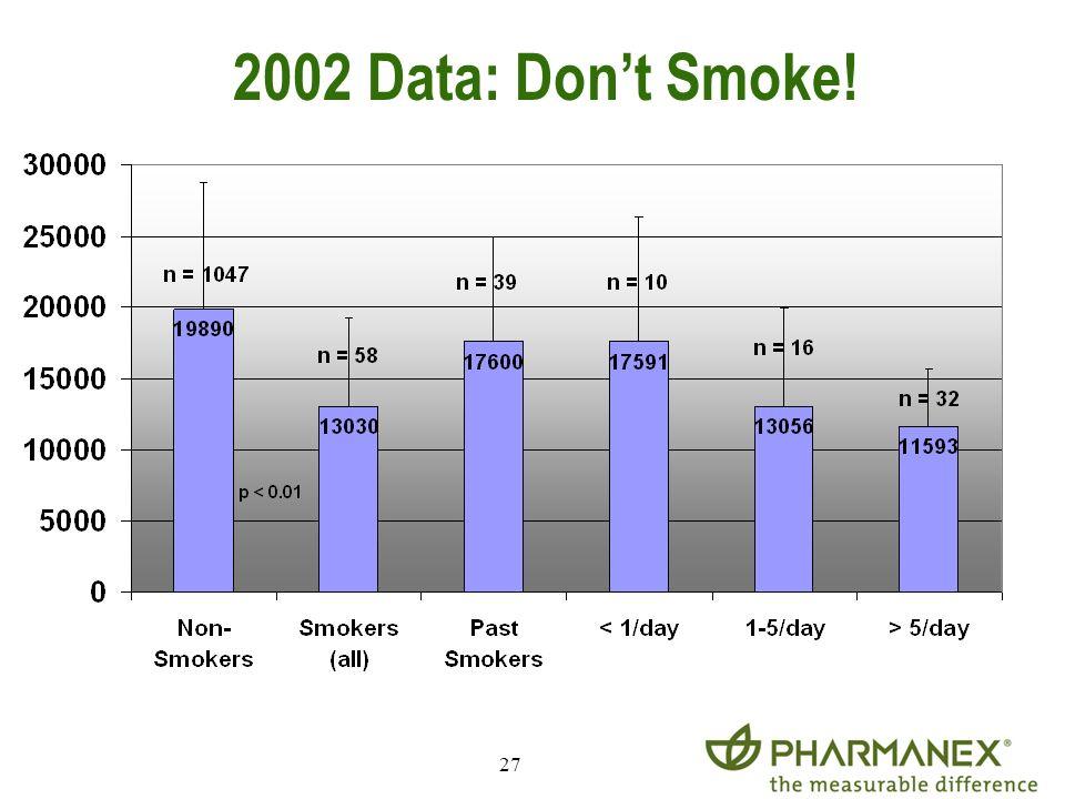 27 2002 Data: Dont Smoke!