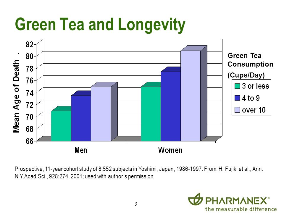 3 Green Tea and Longevity Green Tea Consumption (Cups/Day) Prospective, 11-year cohort study of 8,552 subjects in Yoshimi, Japan, 1986-1997. From: H.