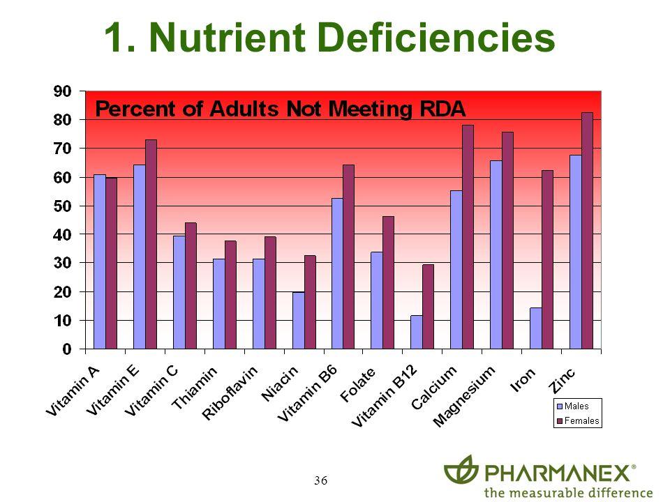 36 1. Nutrient Deficiencies