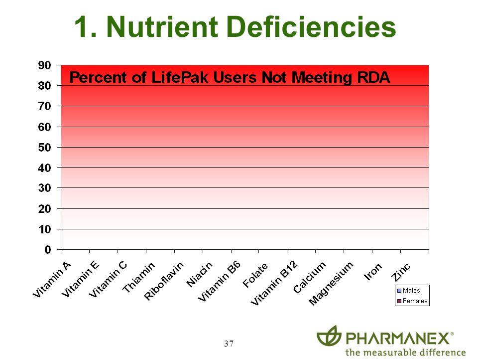 37 1. Nutrient Deficiencies