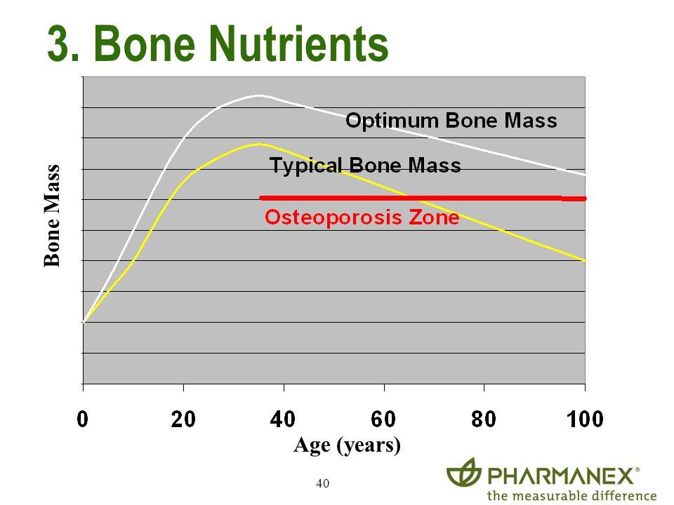 40 Age (years) Bone Mass 3. Bone Nutrients