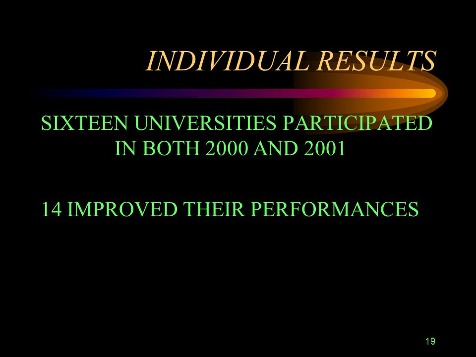 19 INDIVIDUAL RESULTS SIXTEEN UNIVERSITIES PARTICIPATED IN BOTH 2000 AND 2001 14 IMPROVED THEIR PERFORMANCES