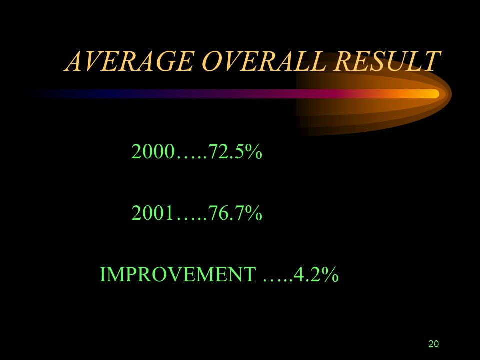 20 AVERAGE OVERALL RESULT 2000…..72.5% 2001…..76.7% IMPROVEMENT …..4.2%
