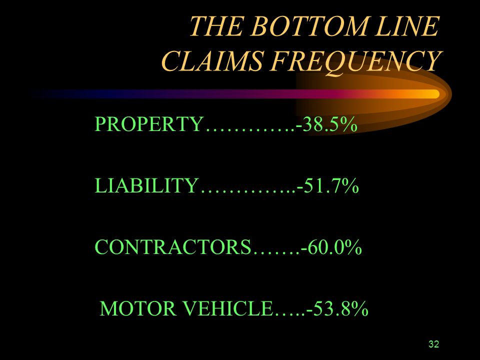 32 THE BOTTOM LINE CLAIMS FREQUENCY PROPERTY………….-38.5% LIABILITY…………..-51.7% CONTRACTORS…….-60.0% MOTOR VEHICLE…..-53.8%
