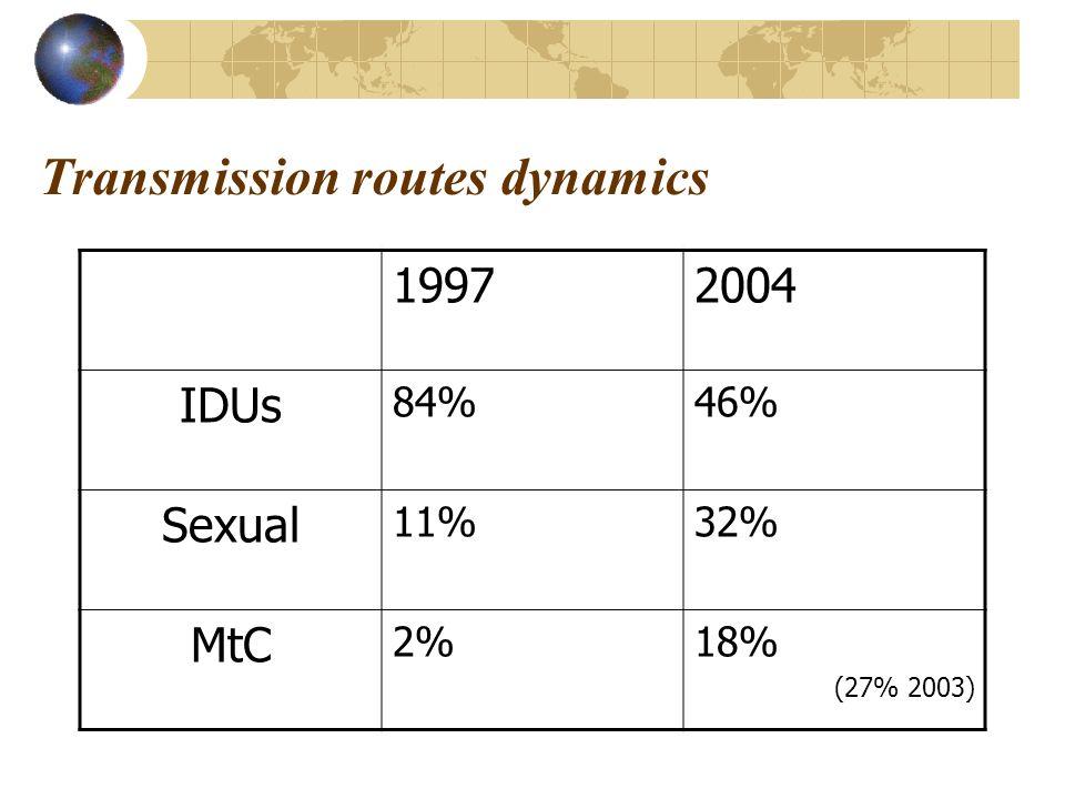 Transmission routes dynamics 19972004 IDUs 84%46% Sexual 11%32% MtC 2%18% (27% 2003)