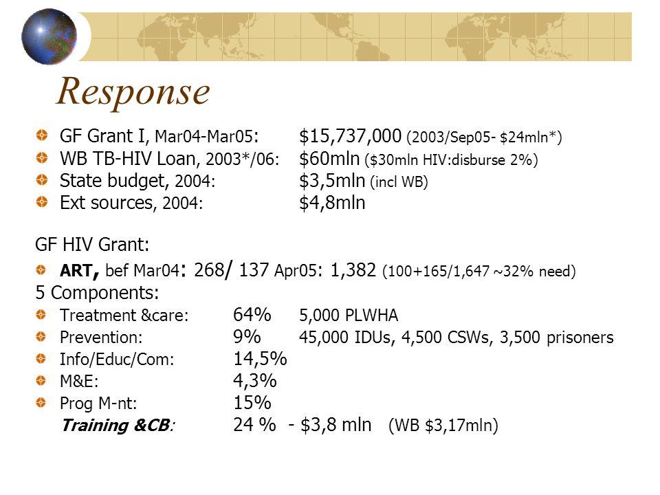 Response GF Grant I, Mar04-Mar05 : $15,737,000 (2003/Sep05- $24mln*) WB TB-HIV Loan, 2003*/06: $60mln ($30mln HIV:disburse 2%) State budget, 2004: $3,5mln (incl WB) Ext sources, 2004: $4,8mln GF HIV Grant: ART, bef Mar04 : 268 / 137 Apr05 : 1,382 (100+165/1,647 ~32% need) 5 Components: Treatment &care: 64% 5,000 PLWHA Prevention: 9% 45,000 IDUs, 4,500 CSWs, 3,500 prisoners Info/Educ/Com: 14,5% M&E: 4,3% Prog M-nt: 15% Training &CB: 24 % - $3,8 mln (WB $3,17mln)