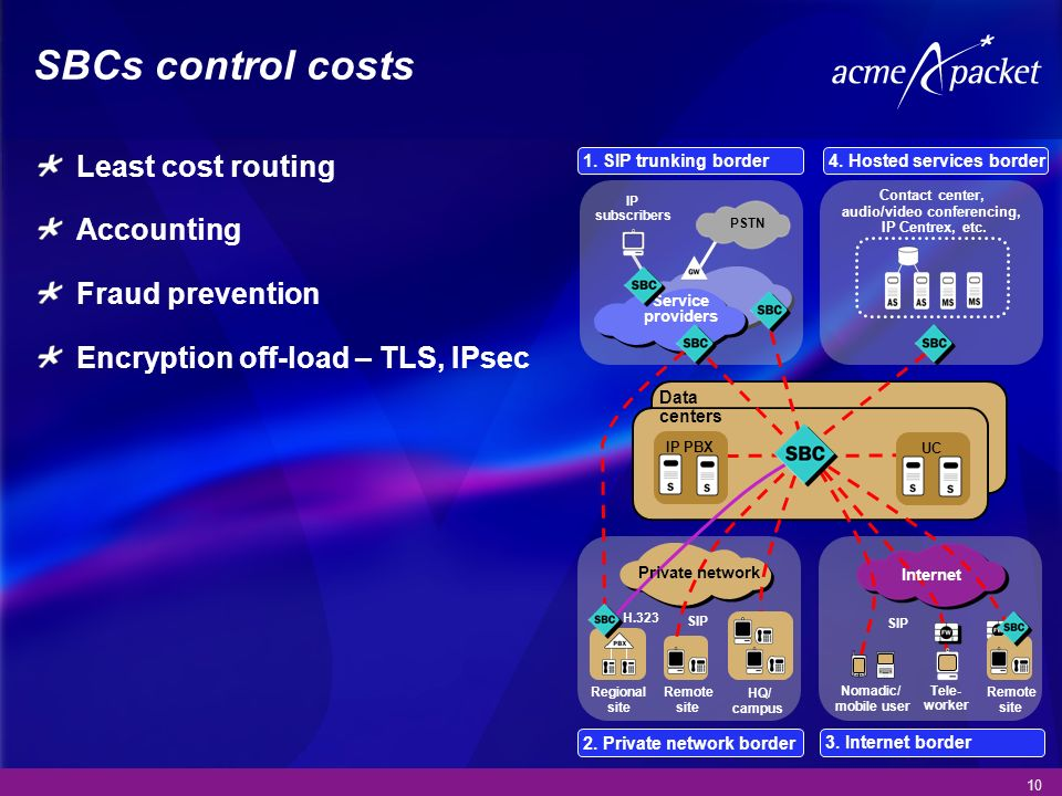 10 SBCs control costs Least cost routing Accounting Fraud prevention Encryption off-load – TLS, IPsec Data centers Contact center, audio/video confere