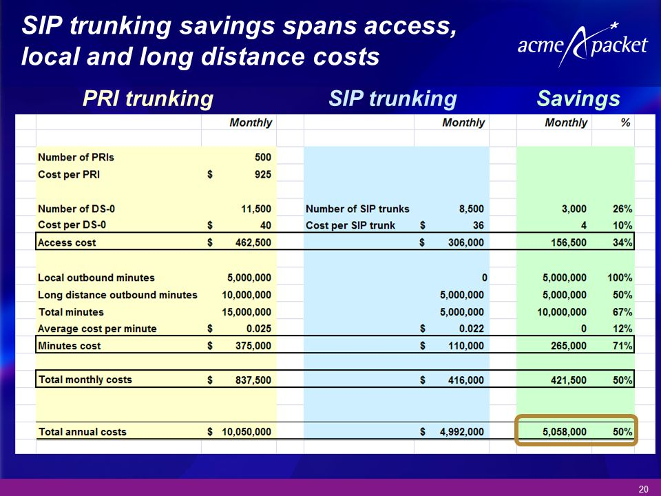 20 SIP trunking savings spans access, local and long distance costs SIP trunkingPRI trunkingSavings