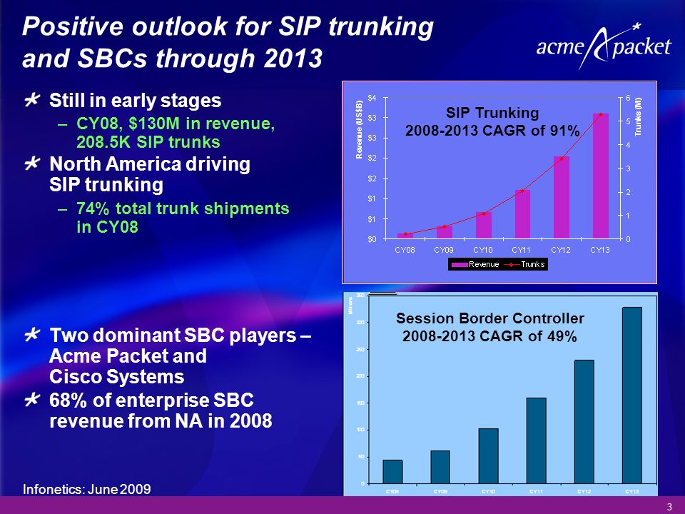 3 Positive outlook for SIP trunking and SBCs through 2013 Still in early stages –CY08, $130M in revenue, 208.5K SIP trunks North America driving SIP t