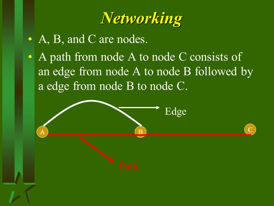 Networking A, B, and C are nodes. A path from node A to node C consists of an edge from node A to node B followed by a edge from node B to node C. AB