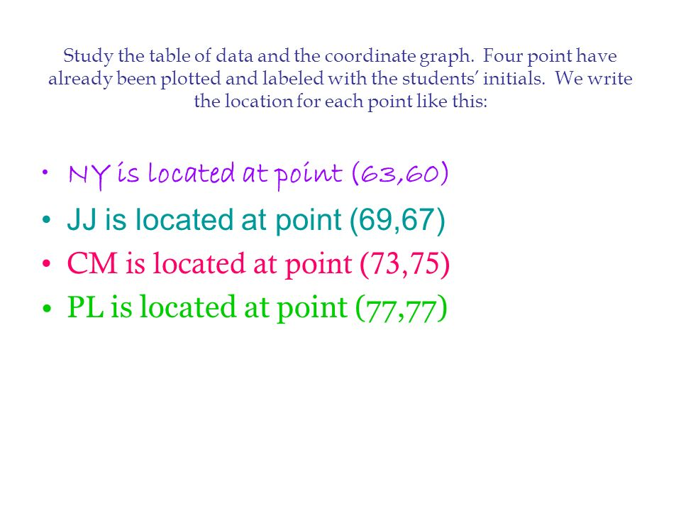 Study the table of data and the coordinate graph. Four point have already been plotted and labeled with the students initials. We write the location f