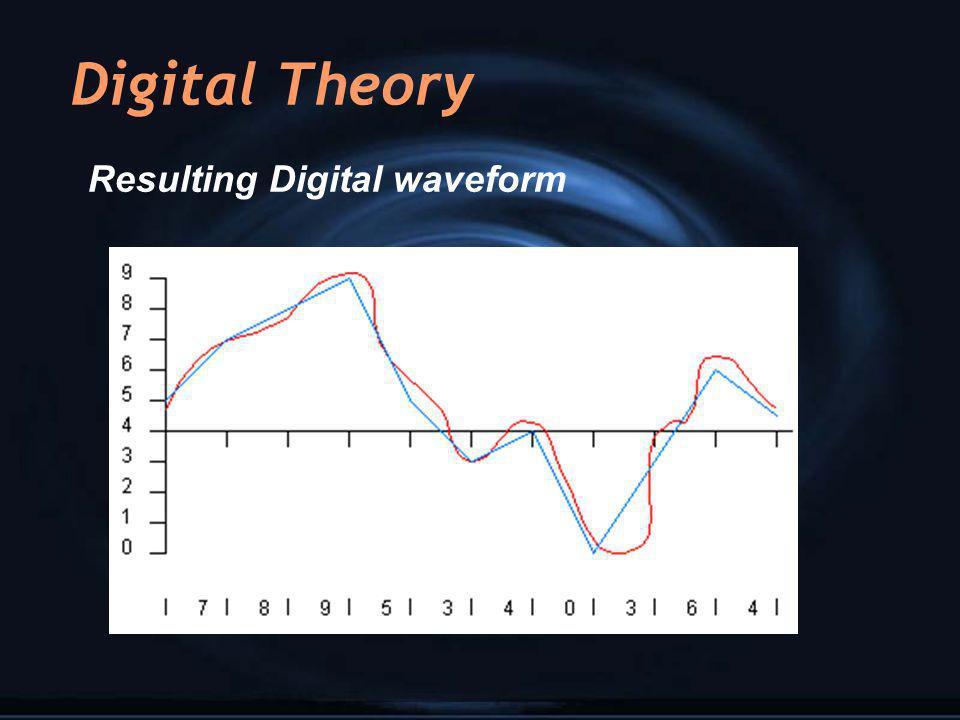 Digital Theory Resulting Digital waveform