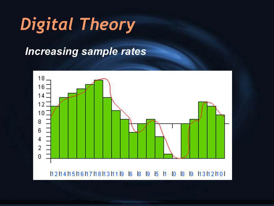 Digital Theory Increasing sample rates