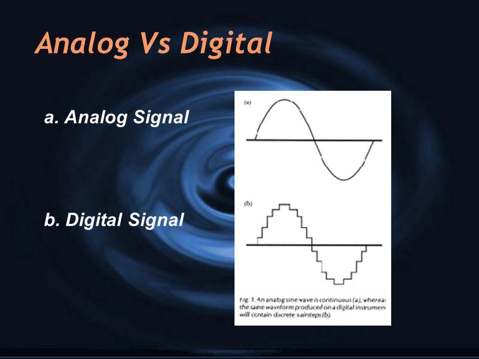 Analog Vs Digital a. Analog Signal b. Digital Signal a. Analog Signal b. Digital Signal