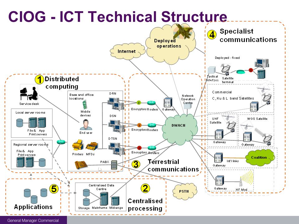 CIOG - ICT Technical Structure