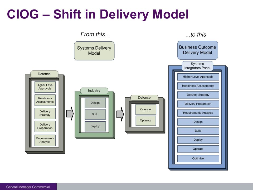 CIOG – Shift in Delivery Model