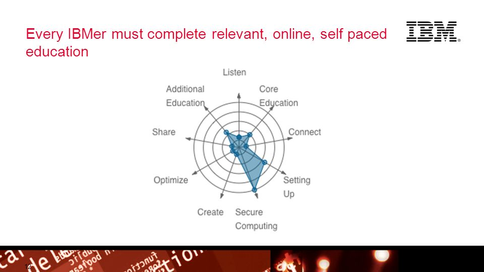 © 2012 IBM Corporation Building a smarter planet Every IBMer must complete relevant, online, self paced education 12