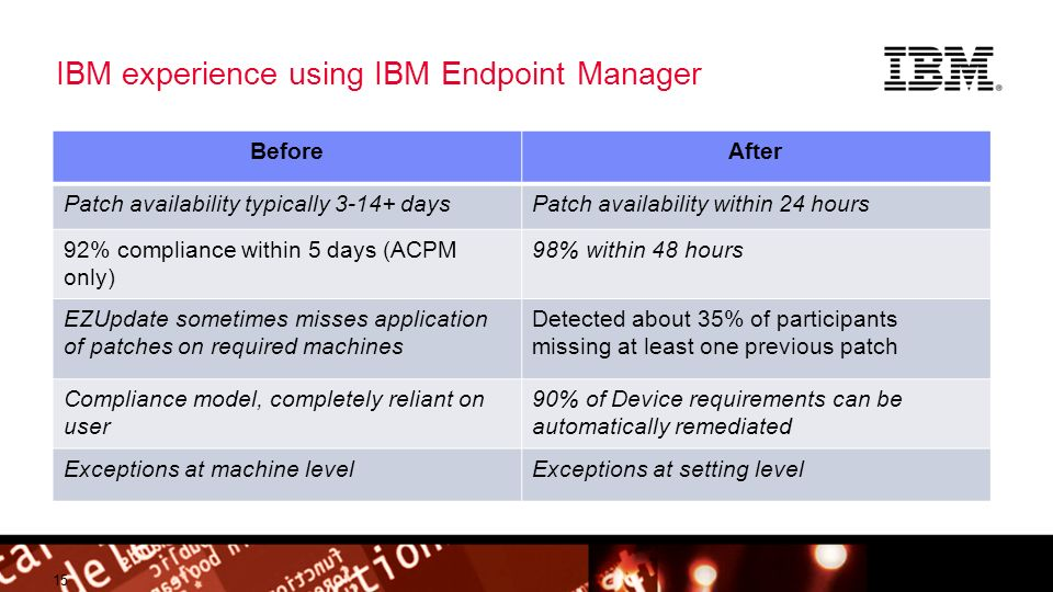 © 2012 IBM Corporation Building a smarter planet IBM experience using IBM Endpoint Manager 15 BeforeAfter Patch availability typically daysPatch availability within 24 hours 92% compliance within 5 days (ACPM only) 98% within 48 hours EZUpdate sometimes misses application of patches on required machines Detected about 35% of participants missing at least one previous patch Compliance model, completely reliant on user 90% of Device requirements can be automatically remediated Exceptions at machine levelExceptions at setting level