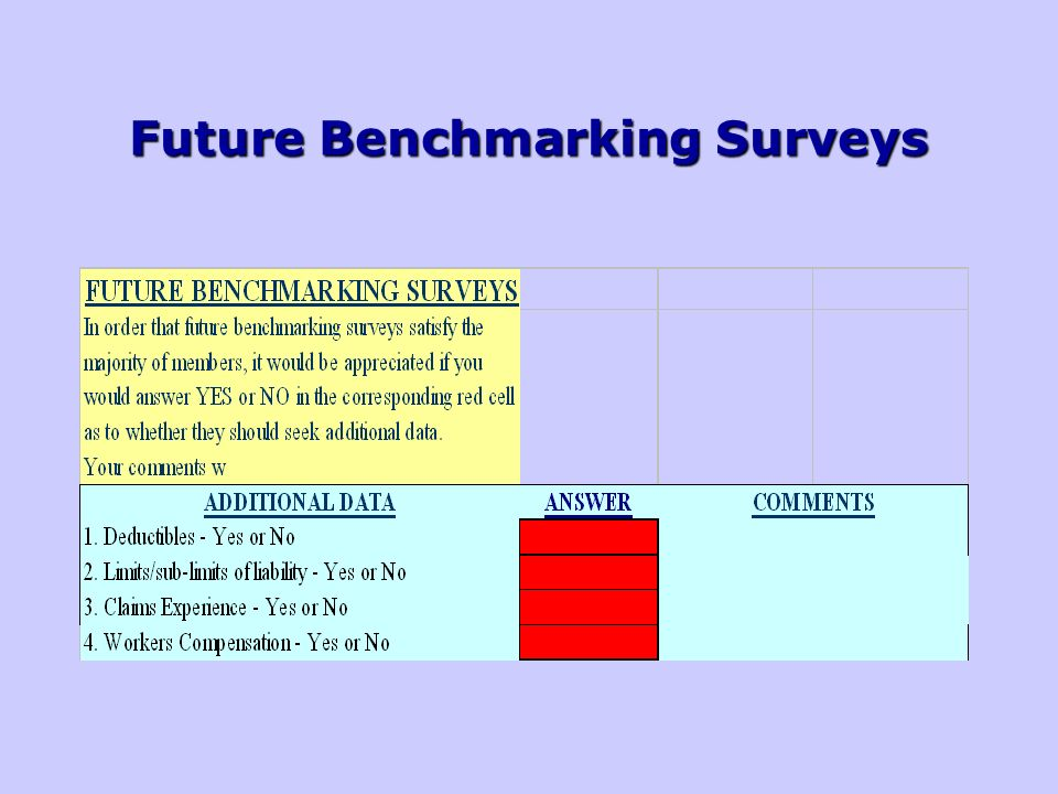 Future Benchmarking Surveys