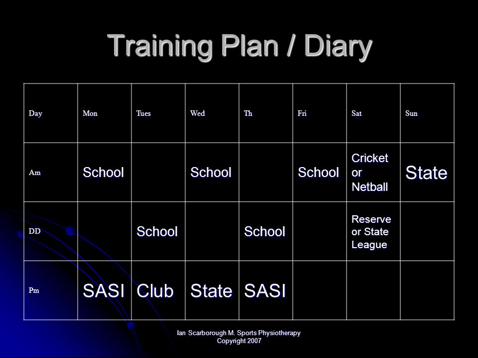 Ian Scarborough M. Sports Physiotherapy Copyright 2007 Training Plan / Diary DayMonTuesWedThFriSatSun AmSchoolSchoolSchool Cricket or Netball State DD
