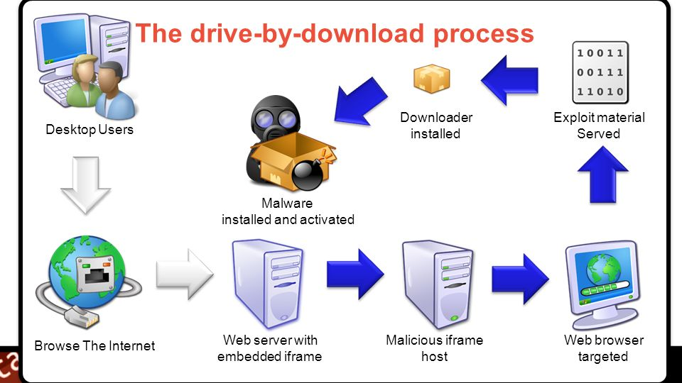 © 2009 IBM Corporation Building a smarter planet The drive-by-download process Desktop Users Browse The Internet Malicious iframe host Web server with