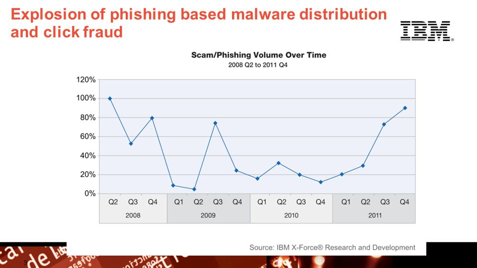 © 2009 IBM Corporation Building a smarter planet Explosion of phishing based malware distribution and click fraud 9