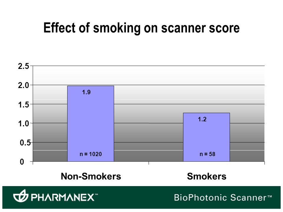 1.9 1.2 0 0.5 1.0 1.5 2.0 2.5 Non-SmokersSmokers n = 1020n = 58 Effect of smoking on scanner score