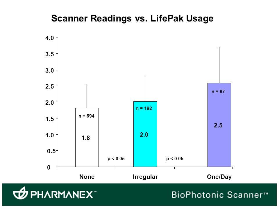 Scanner Readings vs.