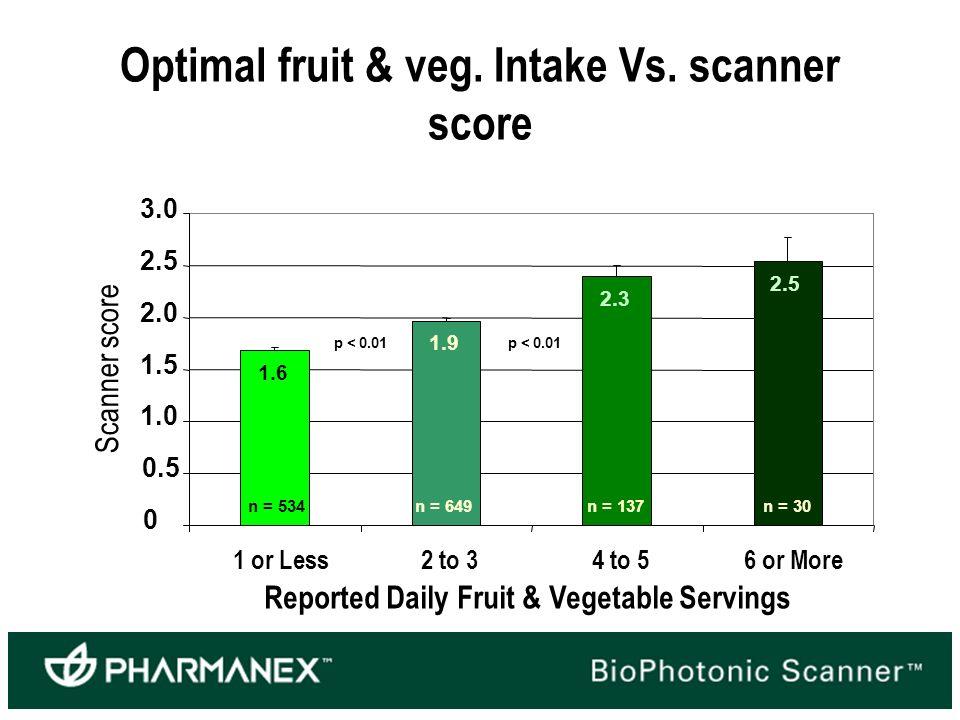 Optimal fruit & veg. Intake Vs.