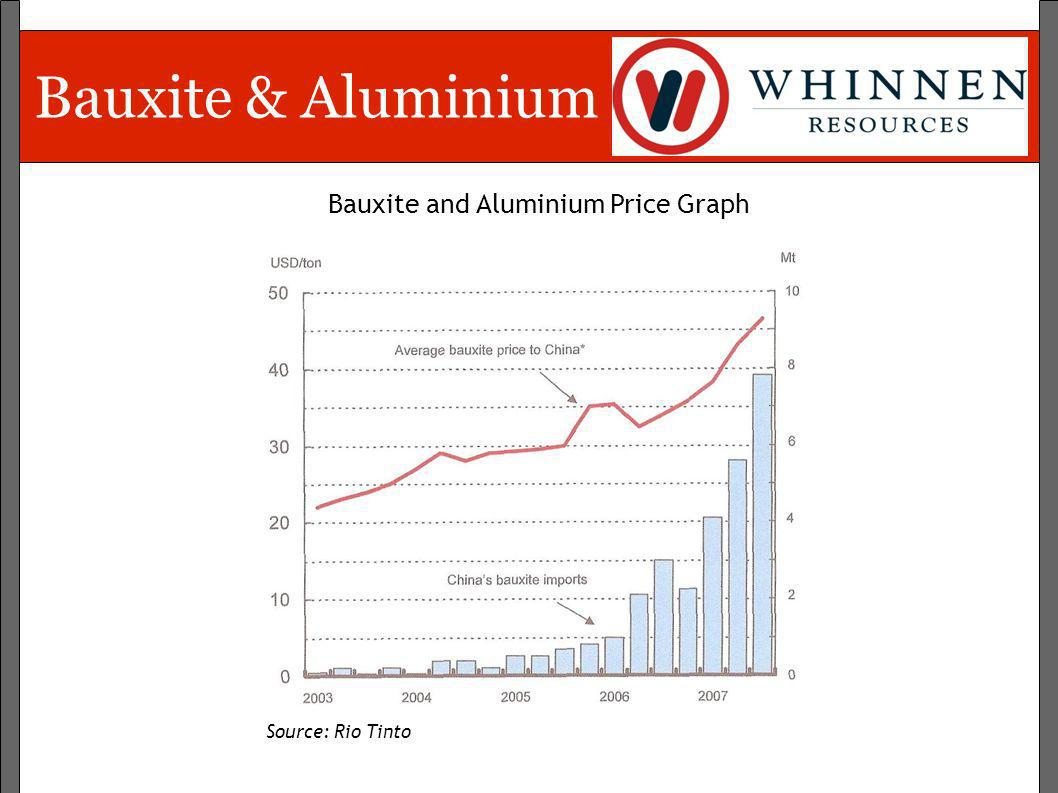 Bauxite & Aluminium Bauxite and Aluminium Price Graph Source: Rio Tinto