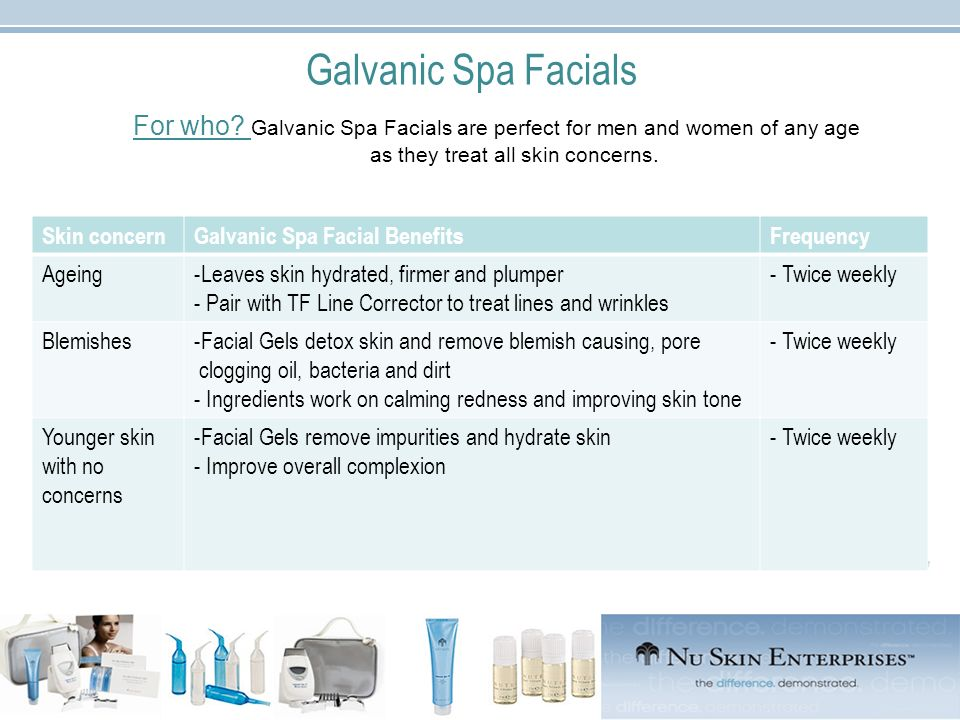 Galvanic Spa Facials For who? Galvanic Spa Facials are perfect for men and women of any age as they treat all skin concerns. Skin concernGalvanic Spa