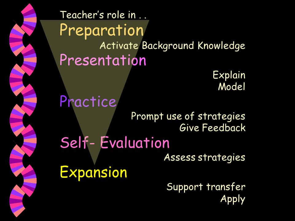 Teachers role in.. Preparation Activate Background Knowledge Presentation Explain Model Practice Prompt use of strategies Give Feedback Self- Evaluati