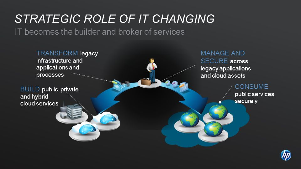 IT becomes the builder and broker of services STRATEGIC ROLE OF IT CHANGING BUILD public, private and hybrid cloud services CONSUME public services securely TRANSFORM legacy infrastructure and applications and processes MANAGE AND SECURE across legacy applications and cloud assets