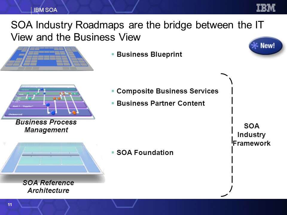 IBM SOA 11 Business Blueprint Composite Business Services Business Partner Content Business Process Management SOA Reference Architecture SOA Foundation SOA Industry Framework SOA Industry Roadmaps are the bridge between the IT View and the Business View