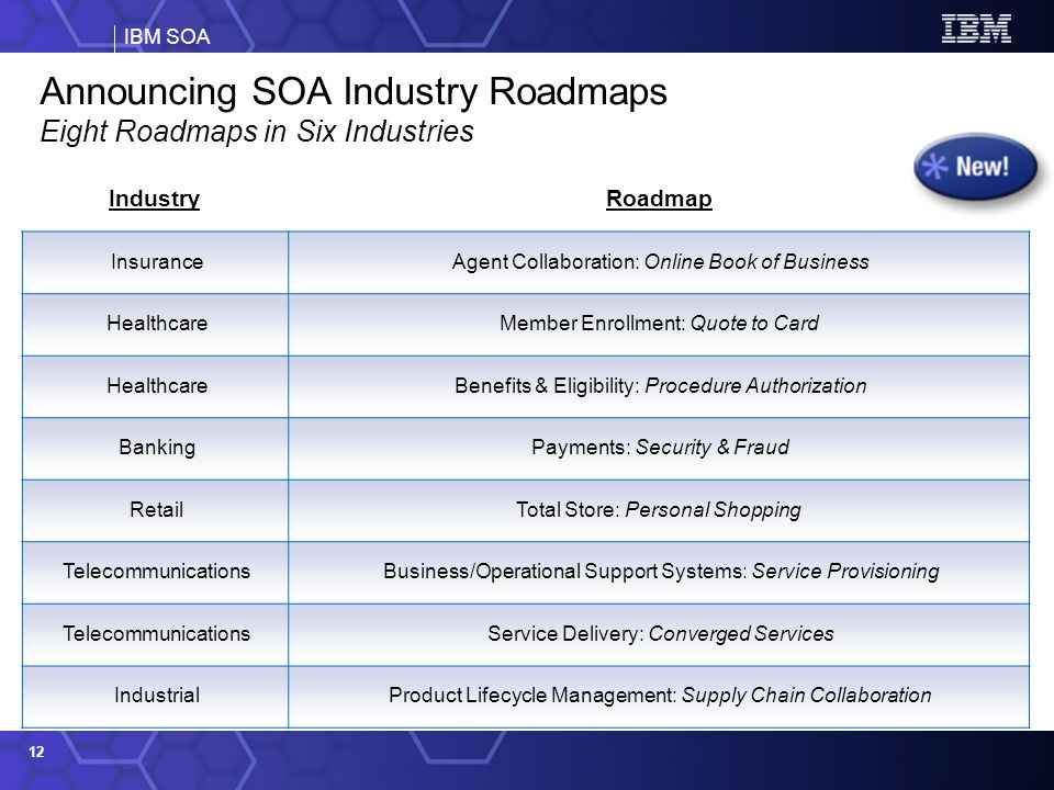 IBM SOA 12 IndustryRoadmap InsuranceAgent Collaboration: Online Book of Business HealthcareMember Enrollment: Quote to Card HealthcareBenefits & Eligibility: Procedure Authorization BankingPayments: Security & Fraud RetailTotal Store: Personal Shopping TelecommunicationsBusiness/Operational Support Systems: Service Provisioning TelecommunicationsService Delivery: Converged Services IndustrialProduct Lifecycle Management: Supply Chain Collaboration Announcing SOA Industry Roadmaps Eight Roadmaps in Six Industries
