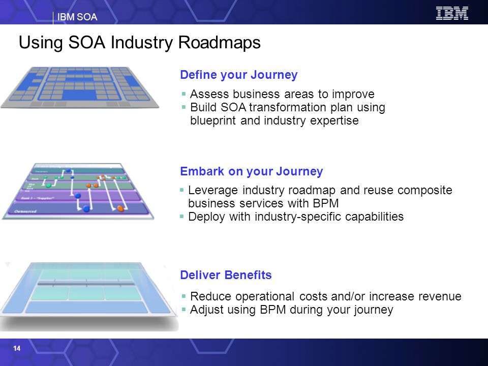IBM SOA 14 Assess business areas to improve Build SOA transformation plan using blueprint and industry expertise Leverage industry roadmap and reuse composite business services with BPM Deploy with industry-specific capabilities Reduce operational costs and/or increase revenue Adjust using BPM during your journey Define your Journey Embark on your Journey Deliver Benefits Using SOA Industry Roadmaps