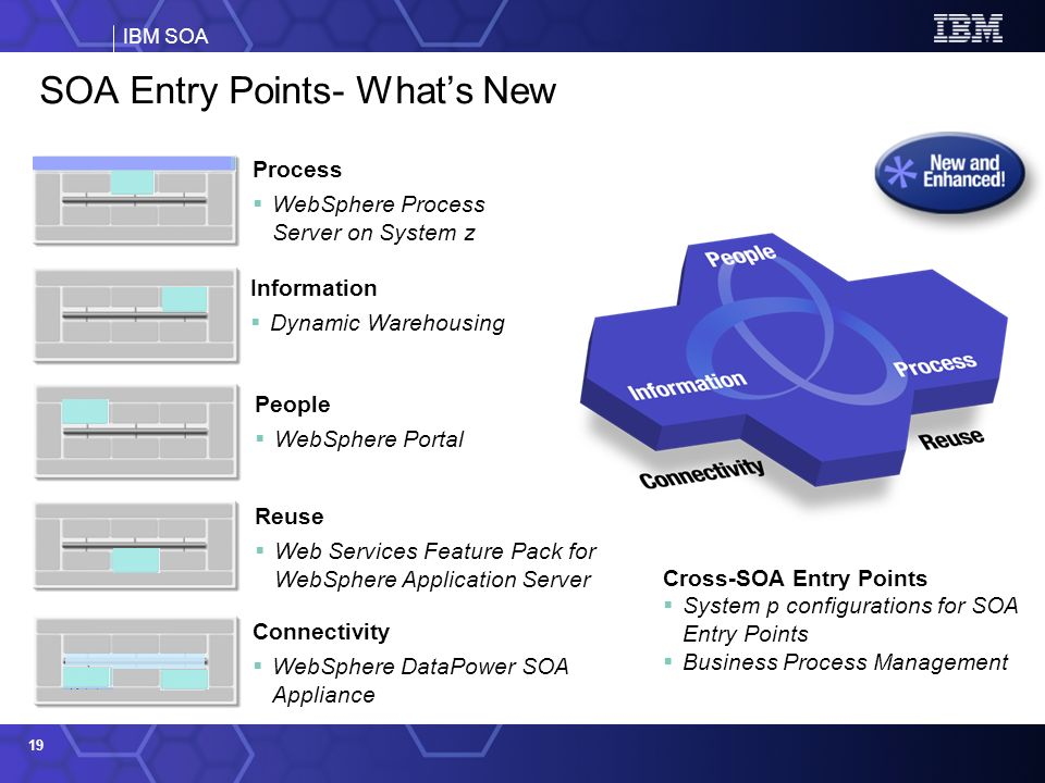 IBM SOA 19 SOA Entry Points- Whats New Process WebSphere Process Server on System z Reuse Web Services Feature Pack for WebSphere Application Server Connectivity WebSphere DataPower SOA Appliance Information Dynamic Warehousing Cross-SOA Entry Points System p configurations for SOA Entry Points Business Process Management People WebSphere Portal