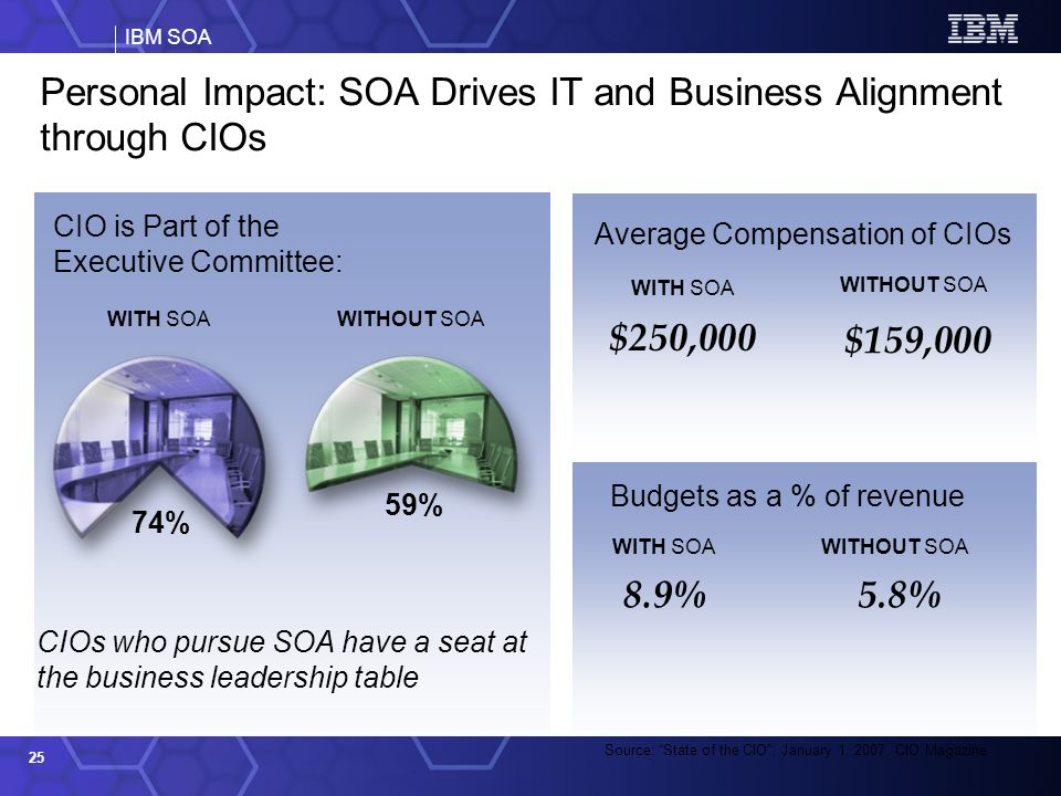 IBM SOA 25 Source: State of the CIO, January 1, 2007, CIO Magazine Personal Impact: SOA Drives IT and Business Alignment through CIOs CIO is Part of the Executive Committee: WITH SOAWITHOUT SOA 74% 59% Budgets as a % of revenue WITH SOAWITHOUT SOA 8.9%5.8% Average Compensation of CIOs WITHOUT SOA $250,000 $159,000 WITH SOA CIOs who pursue SOA have a seat at the business leadership table