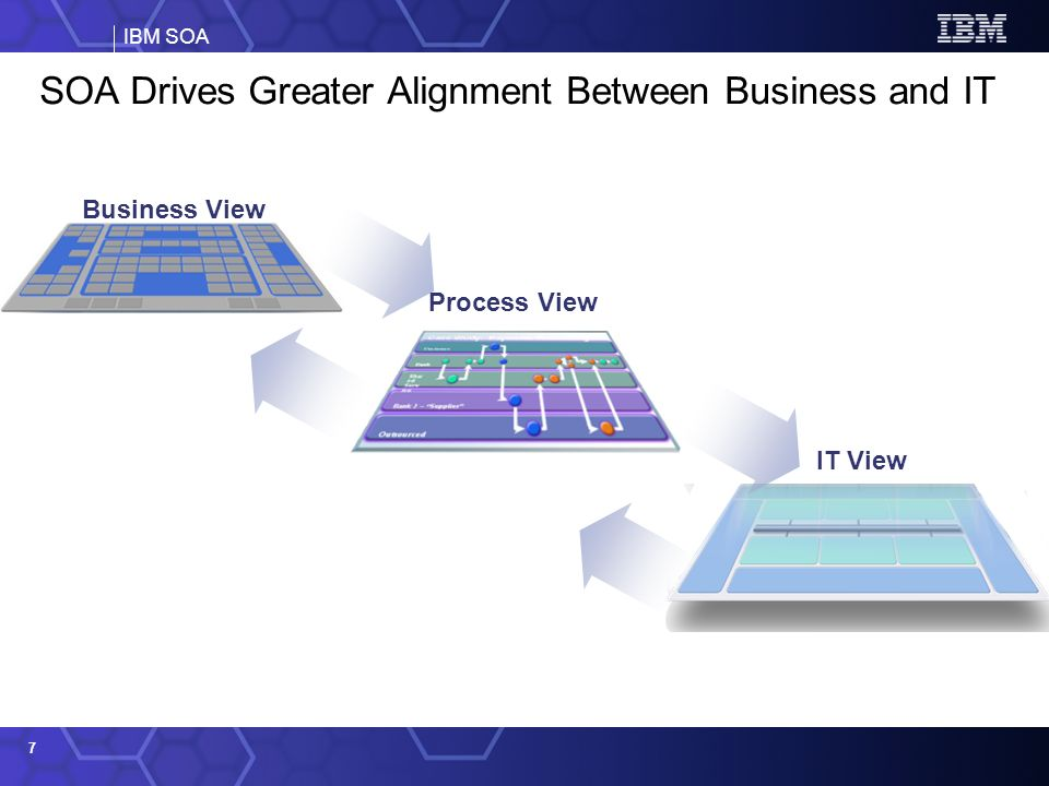 IBM SOA 7 IT View Process View Business View SOA Drives Greater Alignment Between Business and IT