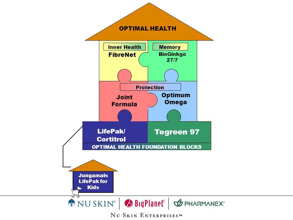 OPTIMAL HEALTH FibreNet Optimum Omega Joint Formula BioGinkgo 27/7 LifePak/ Cortitrol Tegreen 97 OPTIMAL HEALTH FOUNDATION BLOCKS Inner HealthMemory P