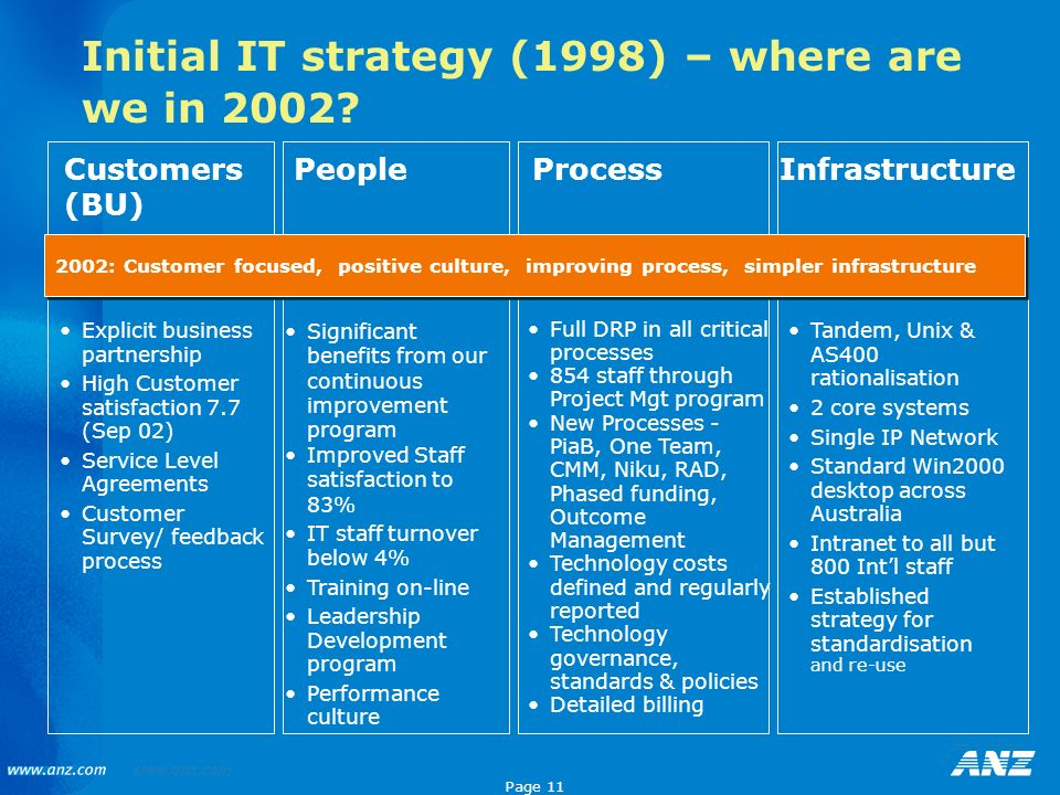 Page 11 Initial IT strategy (1998) – where are we in 2002? Explicit business partnership High Customer satisfaction 7.7 (Sep 02) Service Level Agreeme
