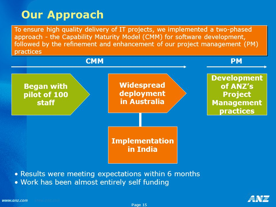 Page 15 Our Approach Began with pilot of 100 staff Development of ANZs Project Management practices Widespread deployment in Australia Implementation