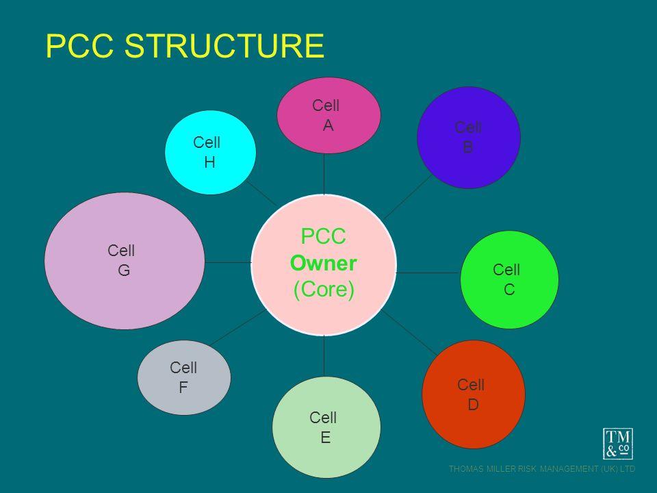 THOMAS MILLER RISK MANAGEMENT (UK) LTD Cell A Cell E Cell C Cell G Cell B Cell D Cell F Cell H PCC Owner (Core) PCC STRUCTURE