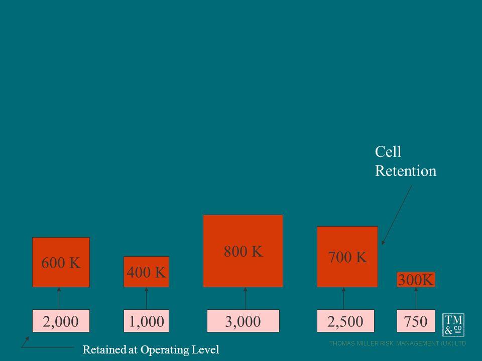 THOMAS MILLER RISK MANAGEMENT (UK) LTD 2,0001,0007502,5003,000 600 K 400 K 800 K 700 K 300K Retained at Operating Level Cell Retention