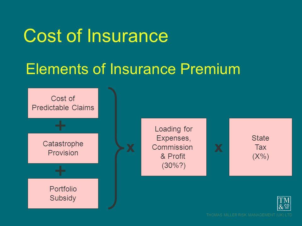 THOMAS MILLER RISK MANAGEMENT (UK) LTD Cost of Insurance Elements of Insurance Premium Cost of Predictable Claims Catastrophe Provision Portfolio Subs