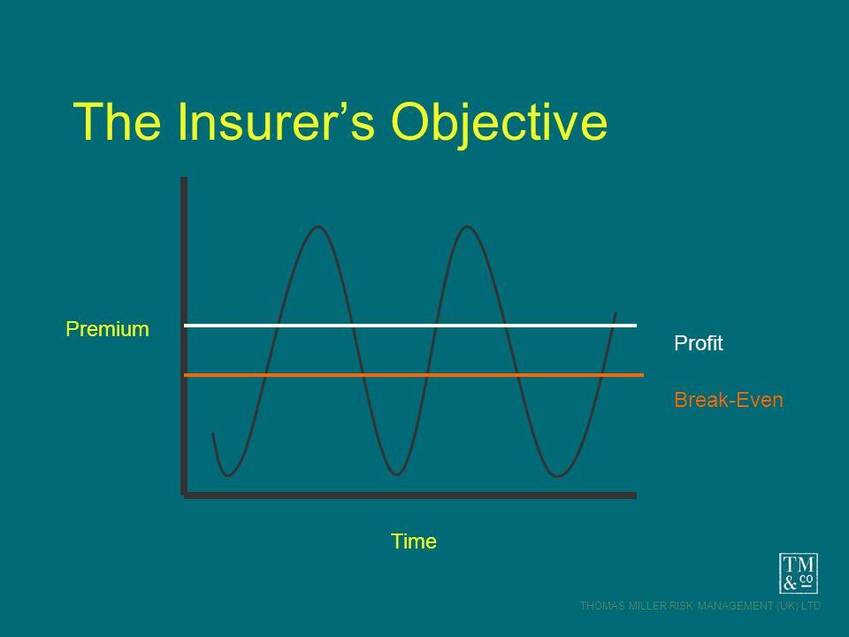 THOMAS MILLER RISK MANAGEMENT (UK) LTD The Insurers Objective Premium Time Break-Even Profit